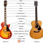 Tiếng Anh chuyên ngành âm nhạc (Phần 1) – Từ vựng các bộ phận đàn guitar qua hình ảnh