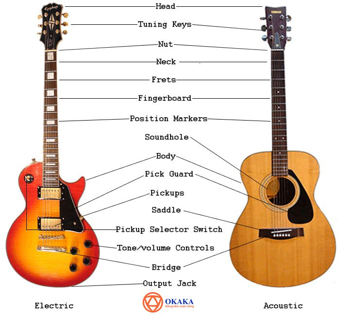 """Tiếng Anh chuyên ngành âm nhạc luôn là thách thức lớn với hầu hết những ai đang học tập trong ngành âm nhạc hay theo đuổi con đường dịch thuật. Trau dồi tiếng Anh về âm nhạc thường xuyên sẽ giúp trình ngoại ngữ của bạn về lĩnh vực này tăng vù vù đấy! Hôm nay, OKAKA Music gửi tới bạn """"Từ vựng các bộ phận đàn guitar qua hình ảnh"""". Mời bạn theo dõi!"""