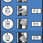 infographic-cac-hop-am-guitar-cho-nguoi-moi-bat-dau