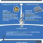 infographic-cac-khoa-hoc-nhac-giup-ban-thong-minh-hon