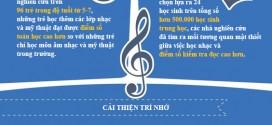[Infographic] Các khóa học nhạc giúp bạn thông minh hơn!